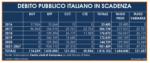 tabella-debito-pubblico-16-novembre