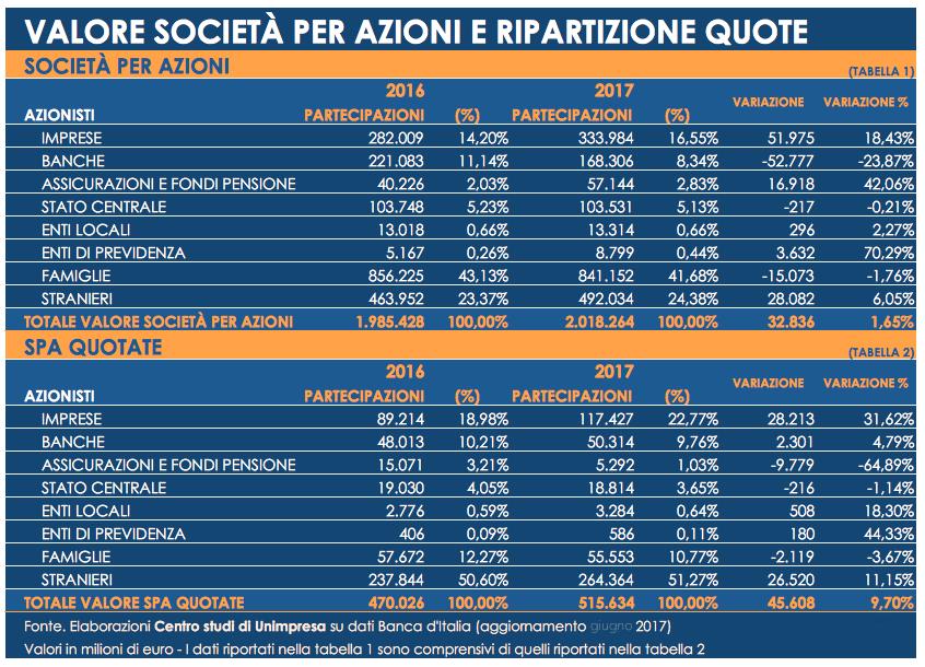 rilasciare informazioni su fashion design nuova collezione Borsa: Unimpresa, oltre 50% spa quotate in mano a fondi ...